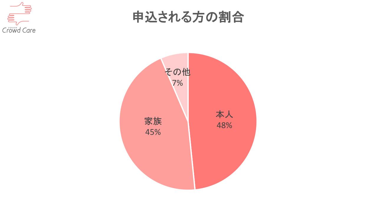 3.申込される方の割合